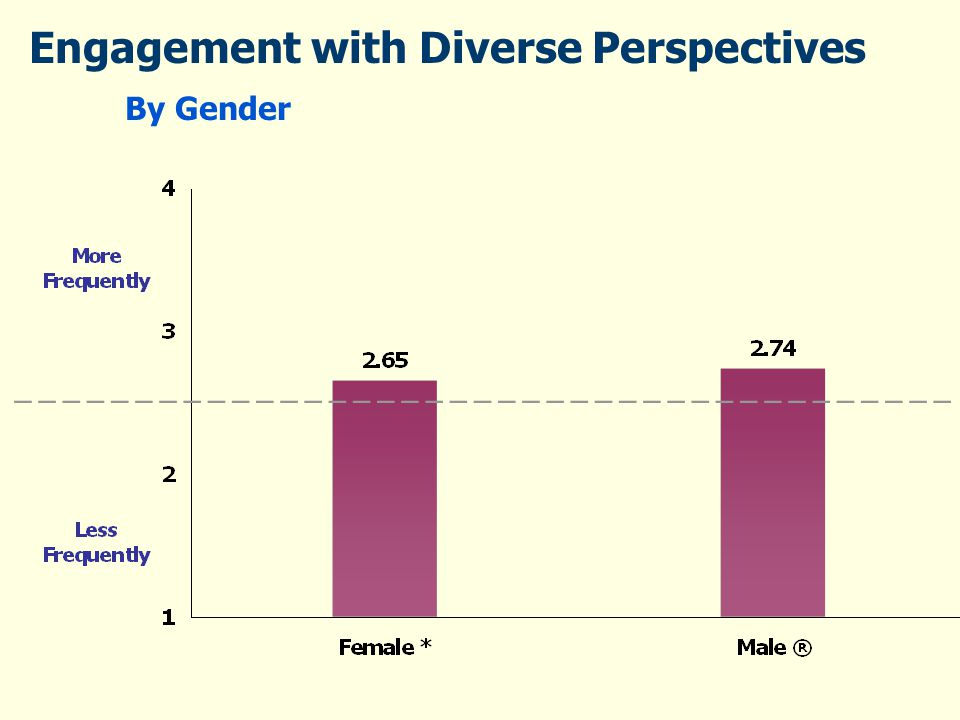 Engagement with Diverse Perspectives By Gender