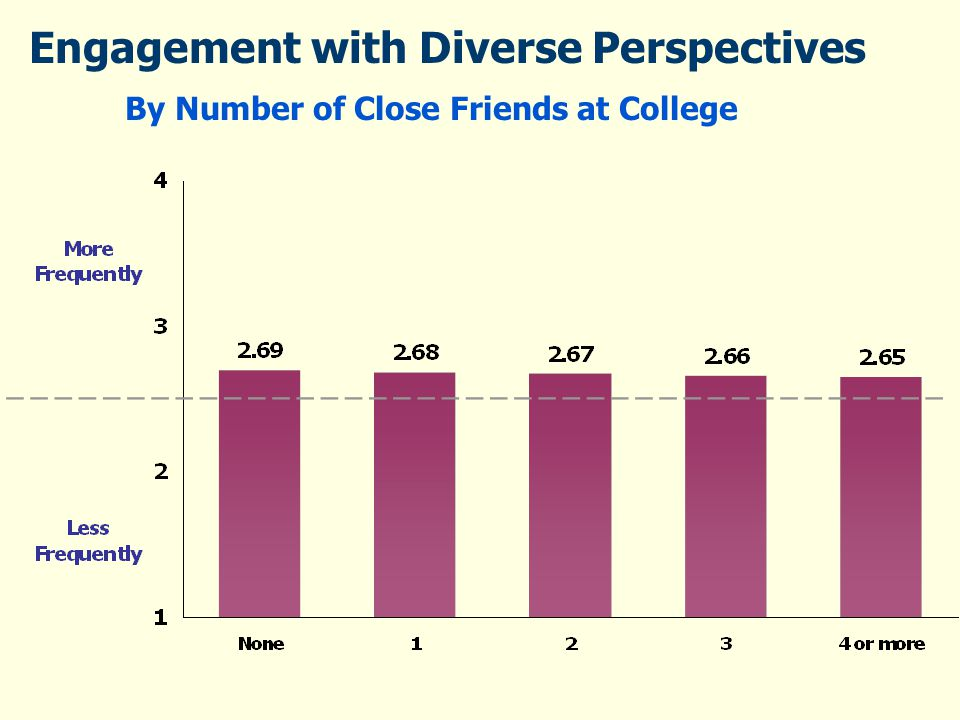 Engagement with Diverse Perspectives By Number of Close Friends at College