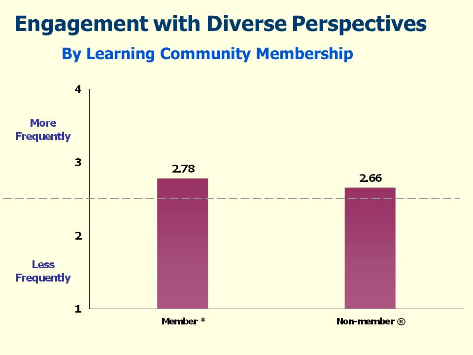 Engagement with Diverse Perspectives By Learning Community Membership