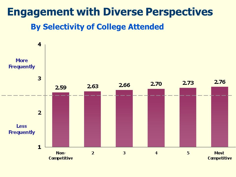 Engagement with Diverse Perspectives By Selectivity of College Attended