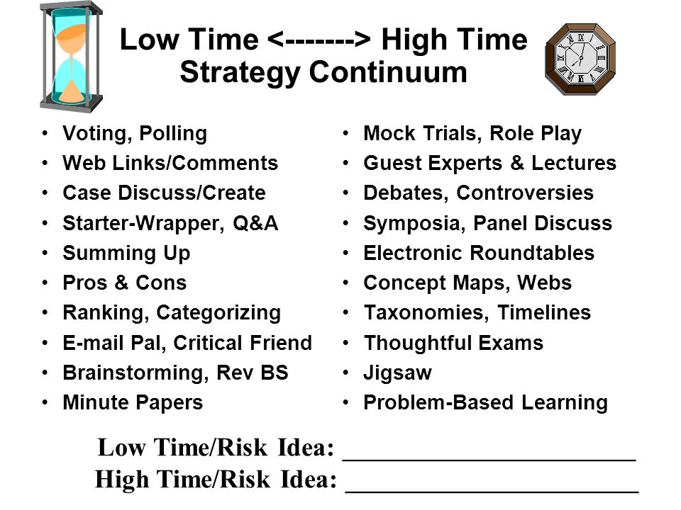 Low Risk High Risk Strategy Continuum Phillips 66 Turn to Your Partner & Think-Pair-Share PMI, KWL Ranking, Categorizing Muddy/Minute Papers Cases Summing Up Brainstorming, Rev BS Wet Inks Mock trials 6 Hats Metaphorical Thinking Creative Dramatics Human Graphs Debates Concept Maps, Timelines Jigsaw, # Heads Together Electronic Conferences PBL