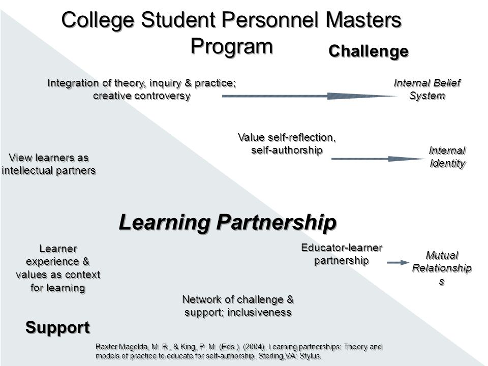 Learning Partnership View learners as intellectual partners Integration of theory, inquiry & practice; creative controversy Value self-reflection, sel