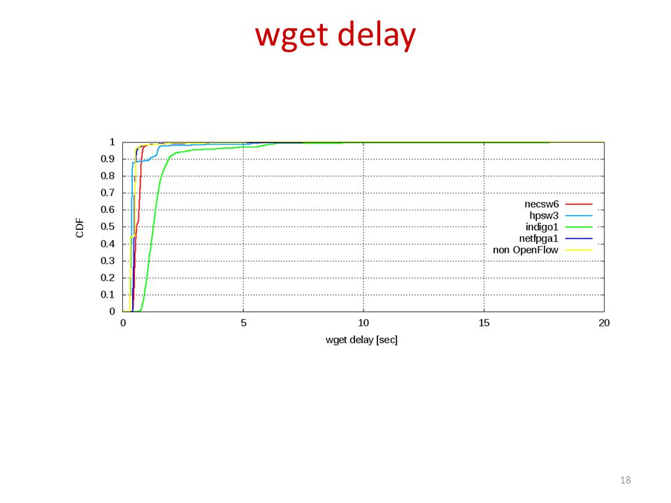 wget delay 18