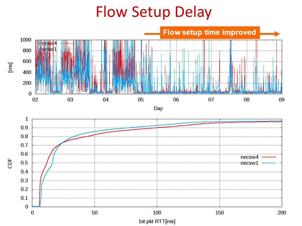 Flow Setup Delay 28 Flow setup time improved