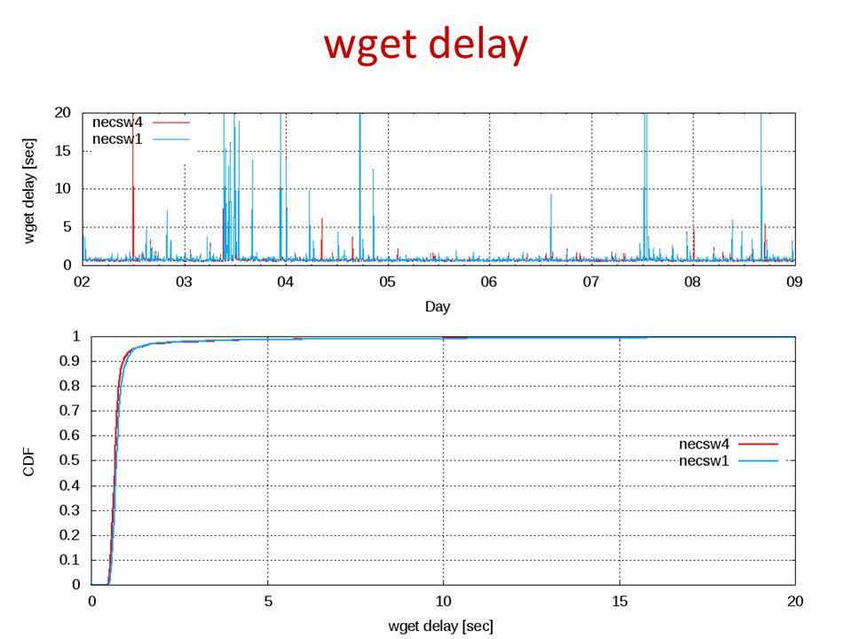 wget delay 32