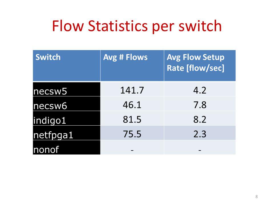 Flow Statistics per switch SwitchAvg # FlowsAvg Flow Setup Rate [flow/sec] necsw5 141.74.2 necsw6 46.17.8 indigo1 81.58.2 netfpga1 75.52.3 nonof -- 8