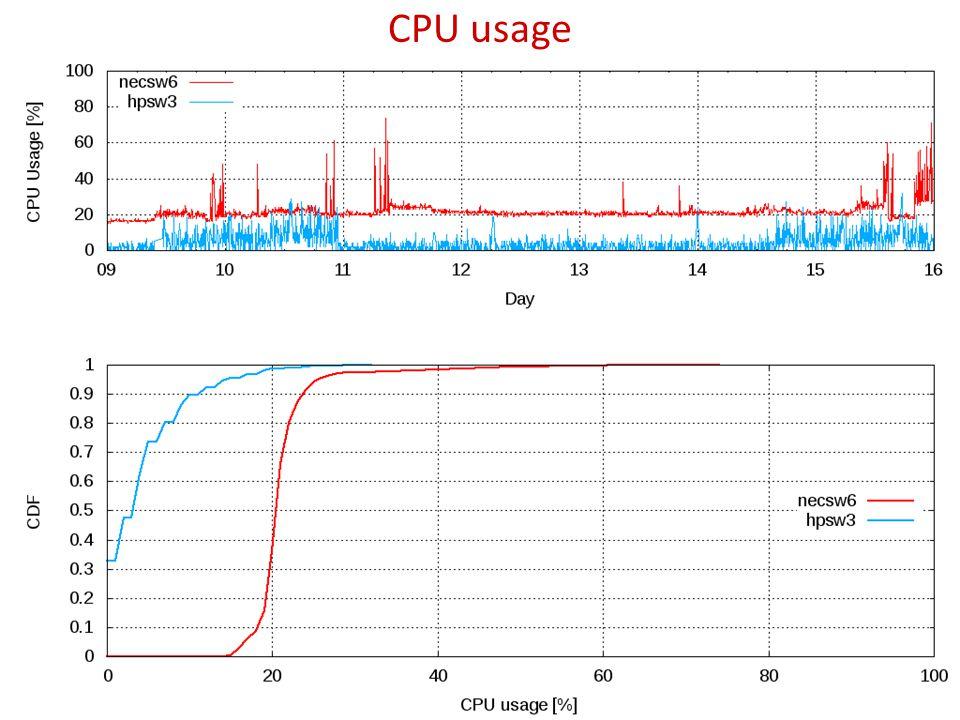 CPU usage 11