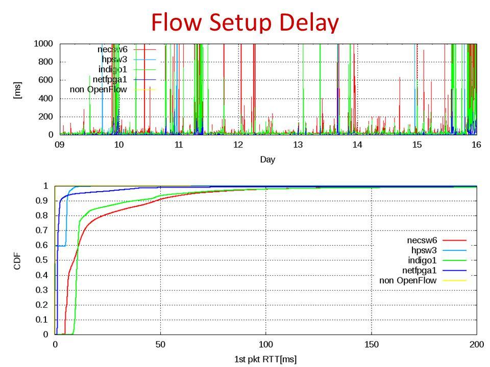 Flow Setup Delay 14