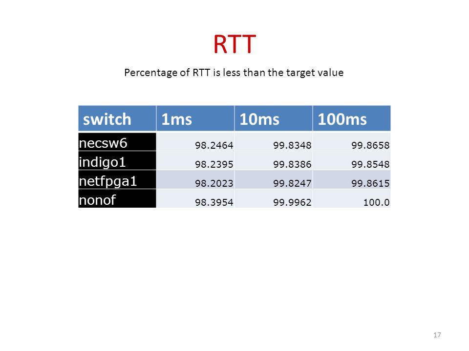 RTT switch1ms10ms100ms necsw6 98.246499.834899.8658 indigo1 98.239599.838699.8548 netfpga1 98.202399.824799.8615 nonof 98.395499.9962100.0 Percentage of RTT is less than the target value 17