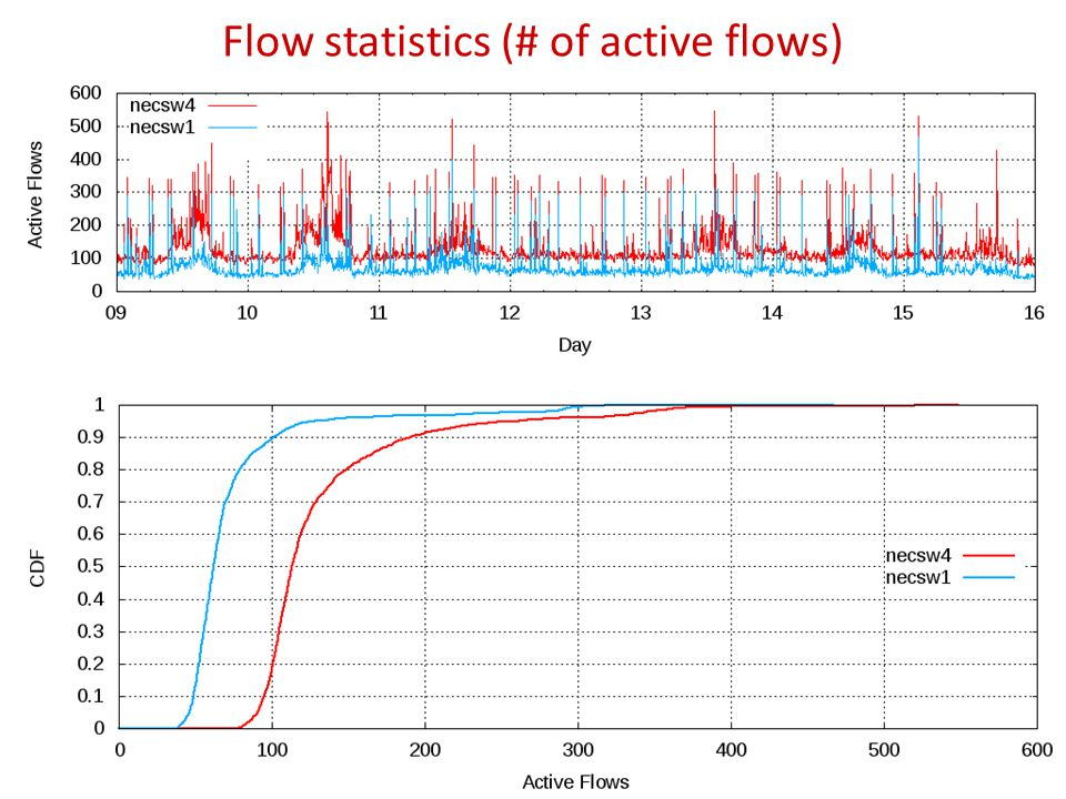 Flow statistics (# of active flows) 23