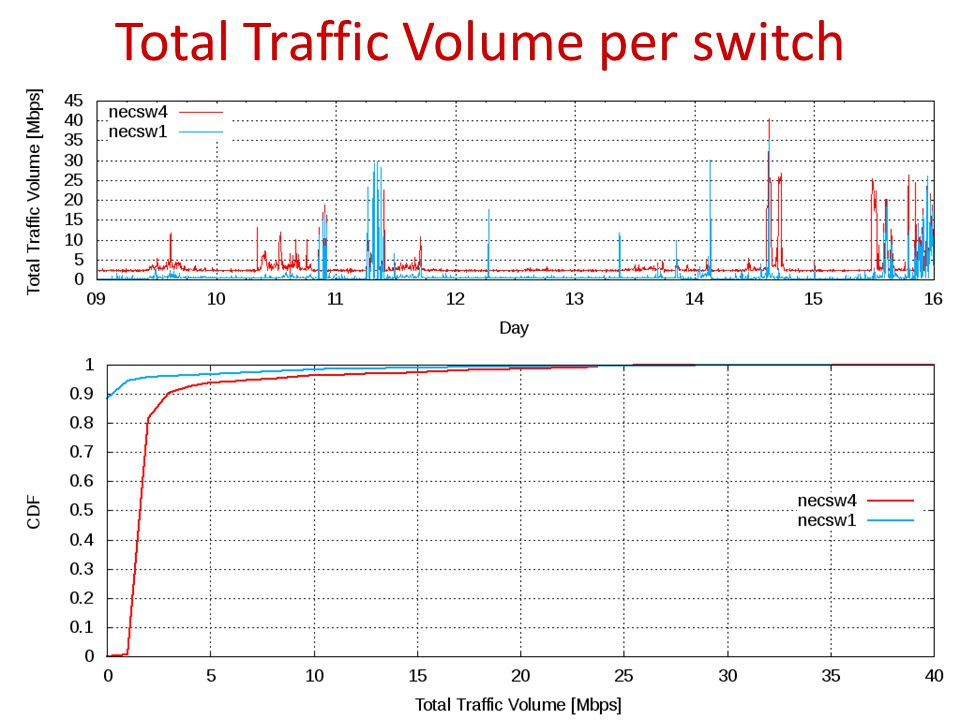 Total Traffic Volume per switch 26