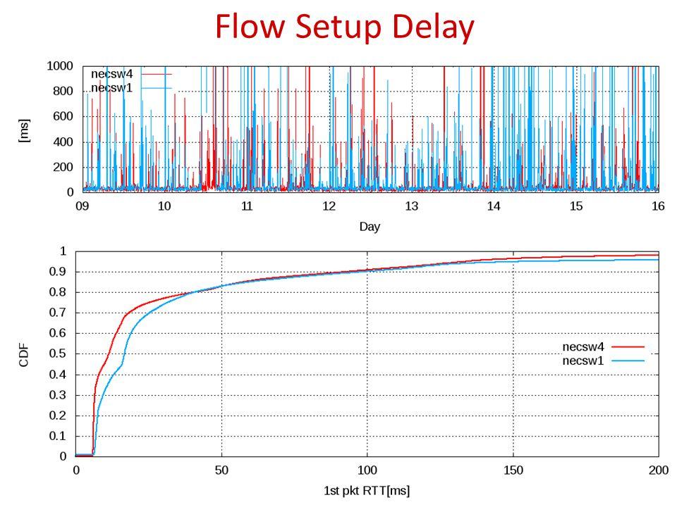 Flow Setup Delay 28