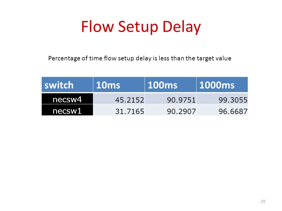 Flow Setup Delay switch10ms100ms1000ms necsw4 45.215290.975199.3055 necsw1 31.716590.290796.6687 Percentage of time flow setup delay is less than the target value 29