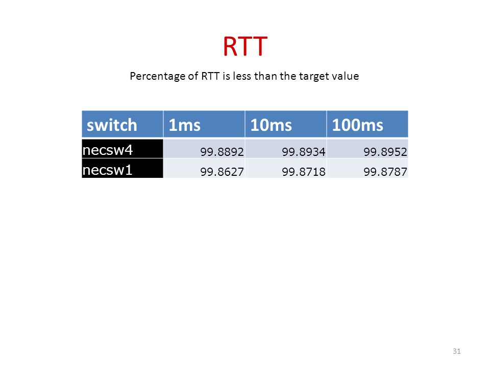 RTT switch1ms10ms100ms necsw4 99.889299.893499.8952 necsw1 99.862799.871899.8787 Percentage of RTT is less than the target value 31