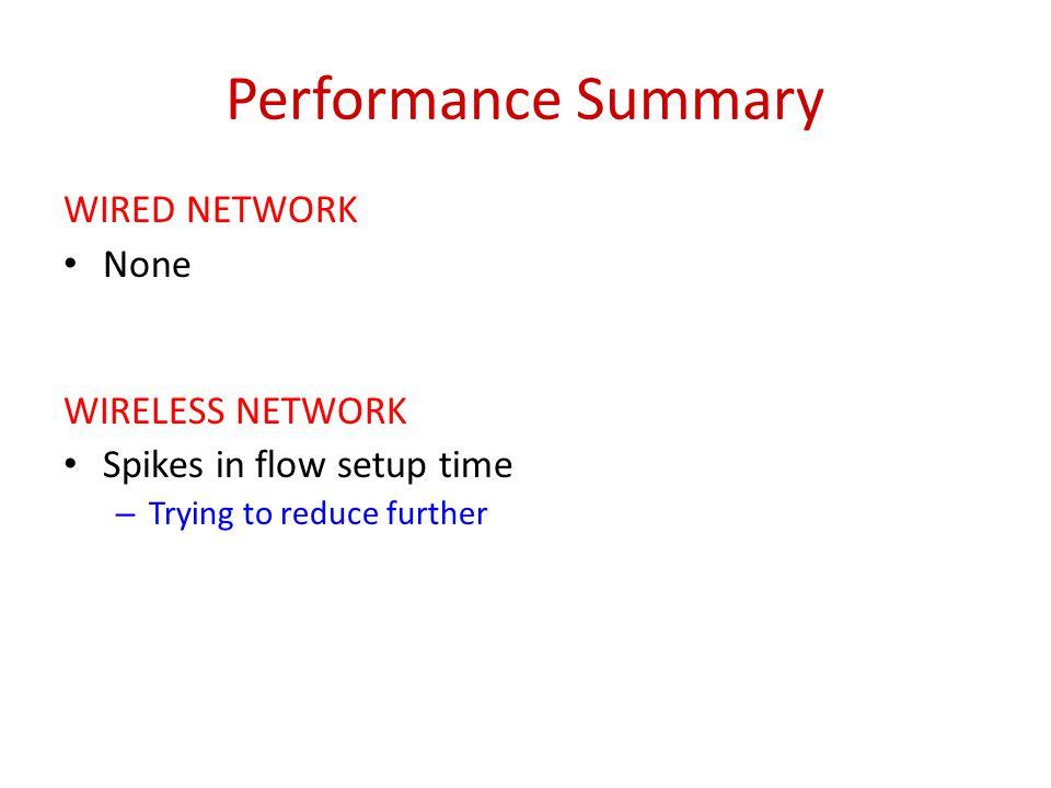 Switch CPU usage 25