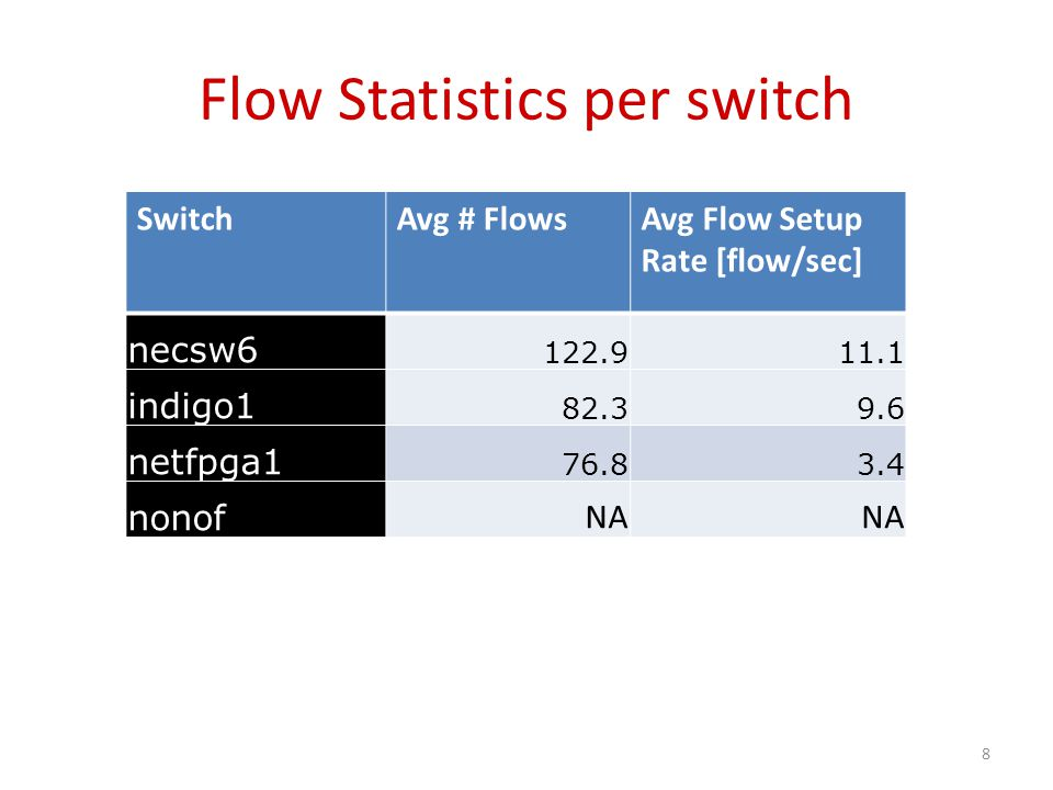 Flow statistics (# of active flows) 9 Flow stats not available on hpsw3/hpsw1 (BigSwitch does not provide it)