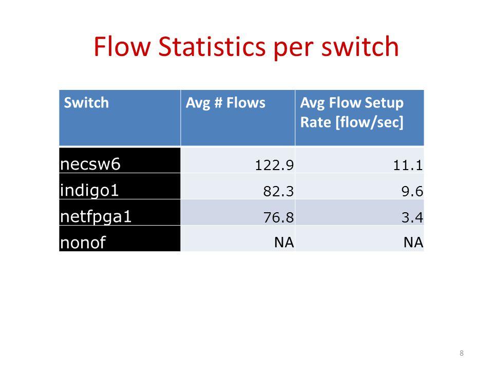 Flow Statistics per switch SwitchAvg # FlowsAvg Flow Setup Rate [flow/sec] necsw6 122.911.1 indigo1 82.39.6 netfpga1 76.83.4 nonof NA 8