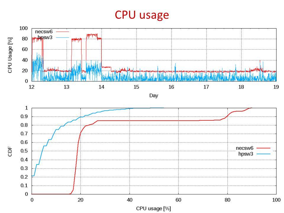 CPU usage 12