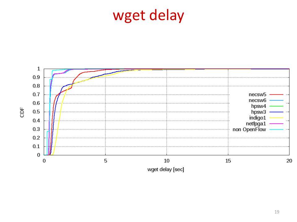 wget delay 19