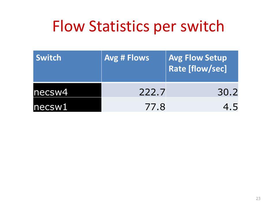 Flow Statistics per switch SwitchAvg # FlowsAvg Flow Setup Rate [flow/sec] necsw4222.730.2 necsw177.84.5 23