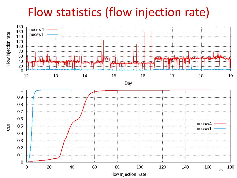 Flow statistics (flow injection rate) 25