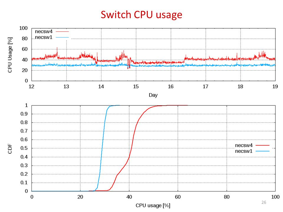 Switch CPU usage 26