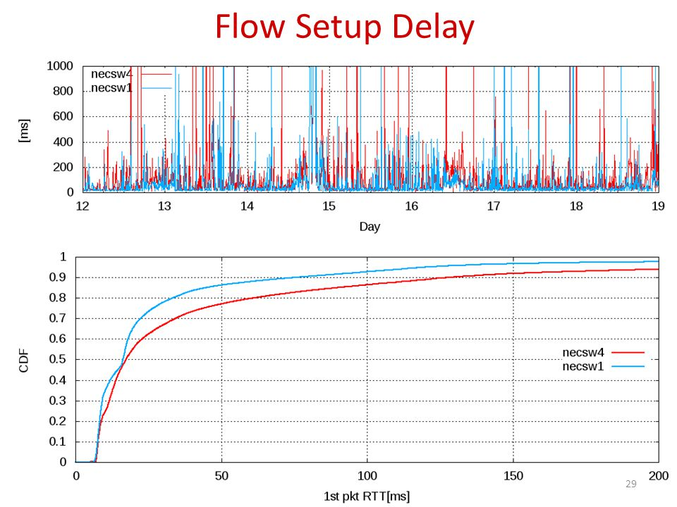 Flow Setup Delay 29