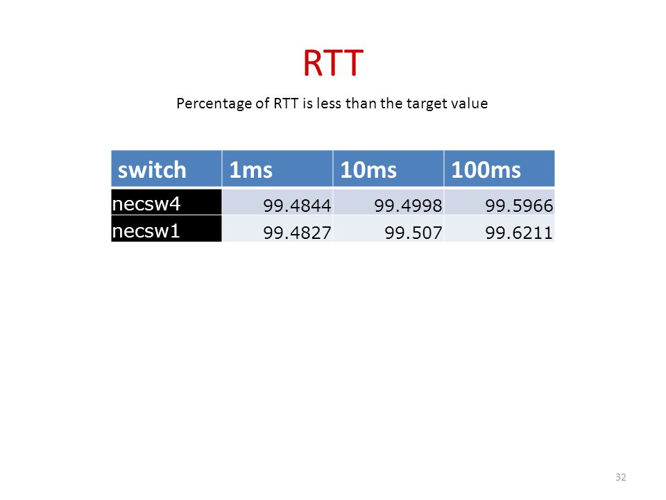 RTT switch1ms10ms100ms necsw4 99.484499.499899.5966 necsw1 99.482799.50799.6211 Percentage of RTT is less than the target value 32