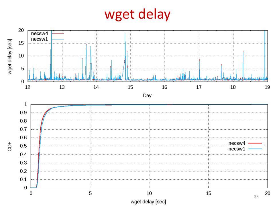 wget delay 33