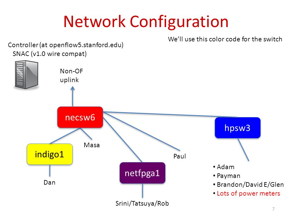 Network Configuration hpsw3 netfpga1 indigo1 Masa Paul Srini/Tatsuya/Rob Dan Adam Payman Brandon/David E/Glen Lots of power meters We'll use this color code for the switch 7 Controller (at openflow5.stanford.edu) SNAC (v1.0 wire compat) necsw6 Non-OF uplink