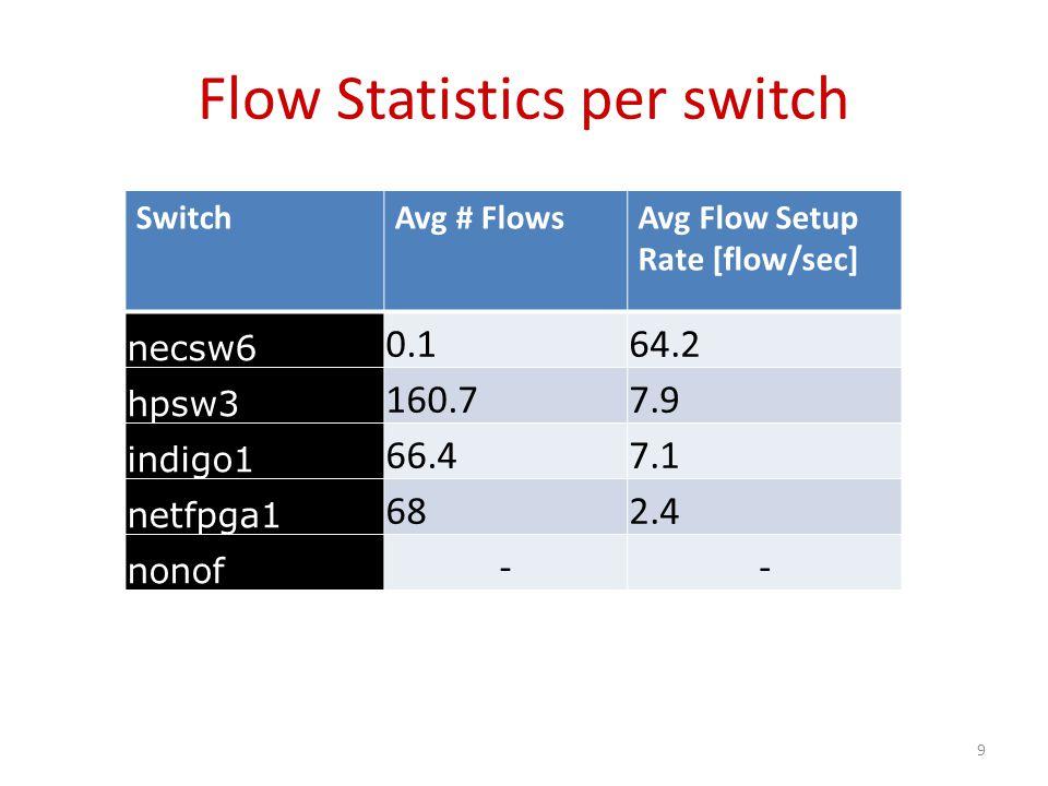 Flow Statistics per switch SwitchAvg # FlowsAvg Flow Setup Rate [flow/sec] necsw6 0.164.2 hpsw3 160.77.9 indigo1 66.47.1 netfpga1 682.4 nonof -- 9
