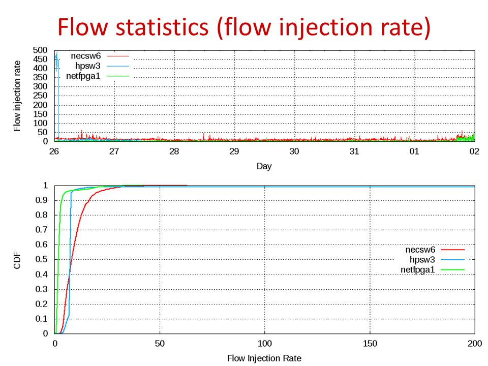 Flow statistics (flow injection rate) 15