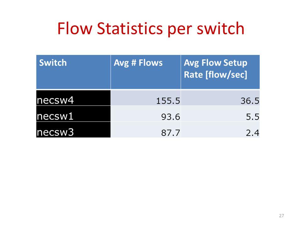 Flow Statistics per switch SwitchAvg # FlowsAvg Flow Setup Rate [flow/sec] necsw4 155.536.5 necsw1 93.65.5 necsw3 87.72.4 27