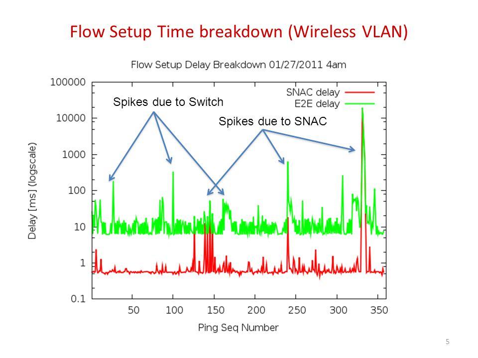 Flow Setup Time breakdown (Wireless VLAN) (cont'd) 6