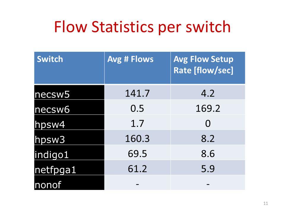 Flow Statistics per switch SwitchAvg # FlowsAvg Flow Setup Rate [flow/sec] necsw5 141.74.2 necsw6 0.5169.2 hpsw4 1.70 hpsw3 160.38.2 indigo1 69.58.6 n
