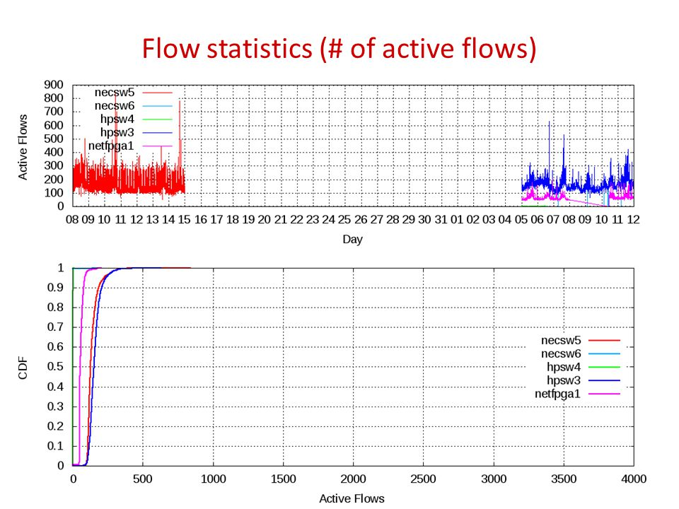 Flow statistics (# of active flows) 12
