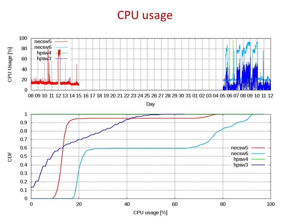 CPU usage 14