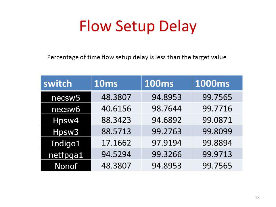 Flow Setup Delay switch10ms100ms1000ms necsw5 48.380794.895399.7565 necsw6 40.615698.764499.7716 Hpsw4 88.342394.689299.0871 Hpsw3 88.571399.276399.80