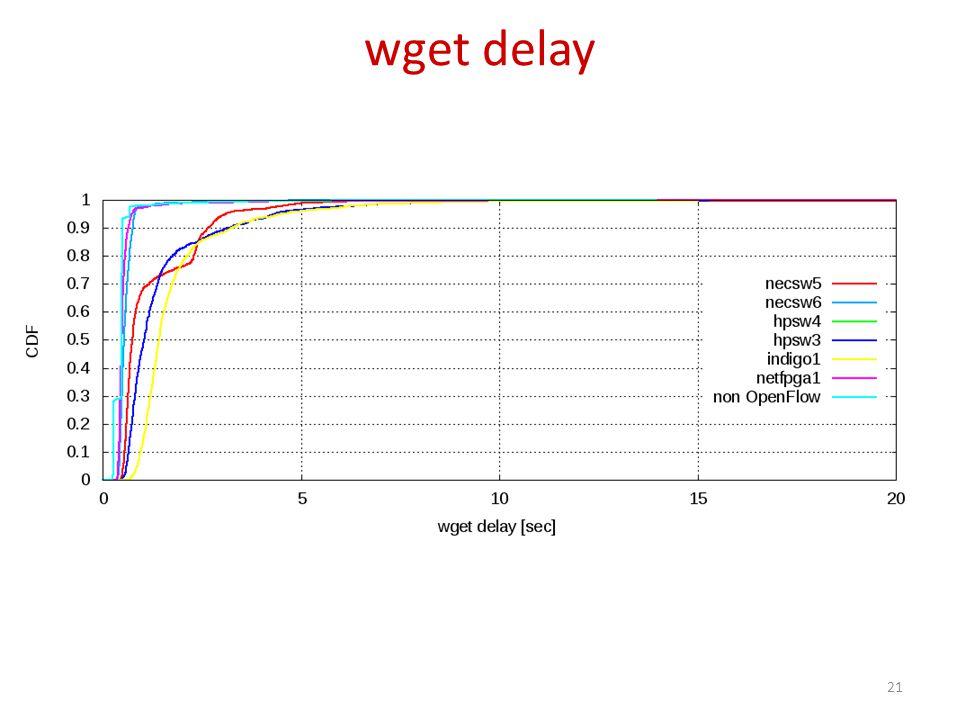 wget delay 21