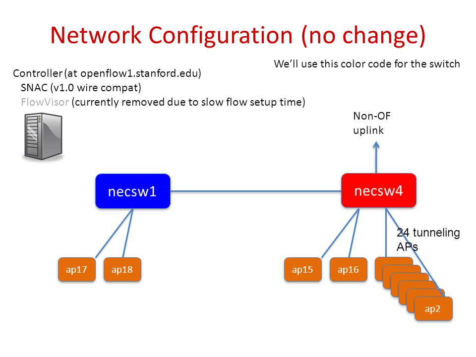 Network Configuration (no change) necsw1 We'll use this color code for the switch Controller (at openflow1.stanford.edu) SNAC (v1.0 wire compat) FlowVisor (currently removed due to slow flow setup time) necsw4 Non-OF uplink ap17 ap18 ap15 ap16 ap2 24 tunneling APs