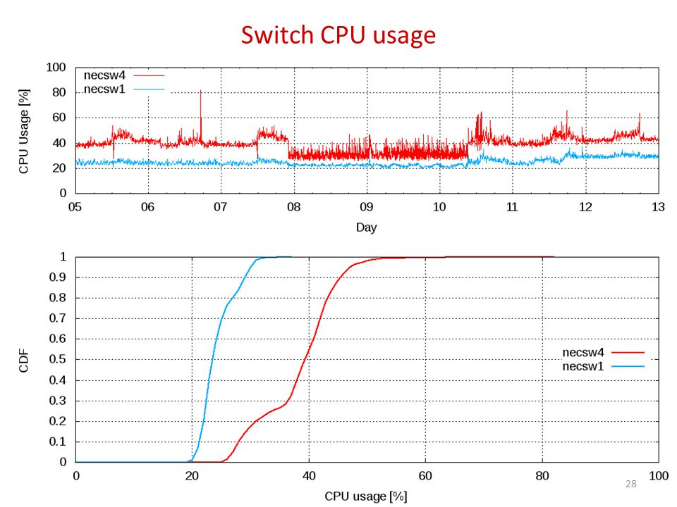 Switch CPU usage 28