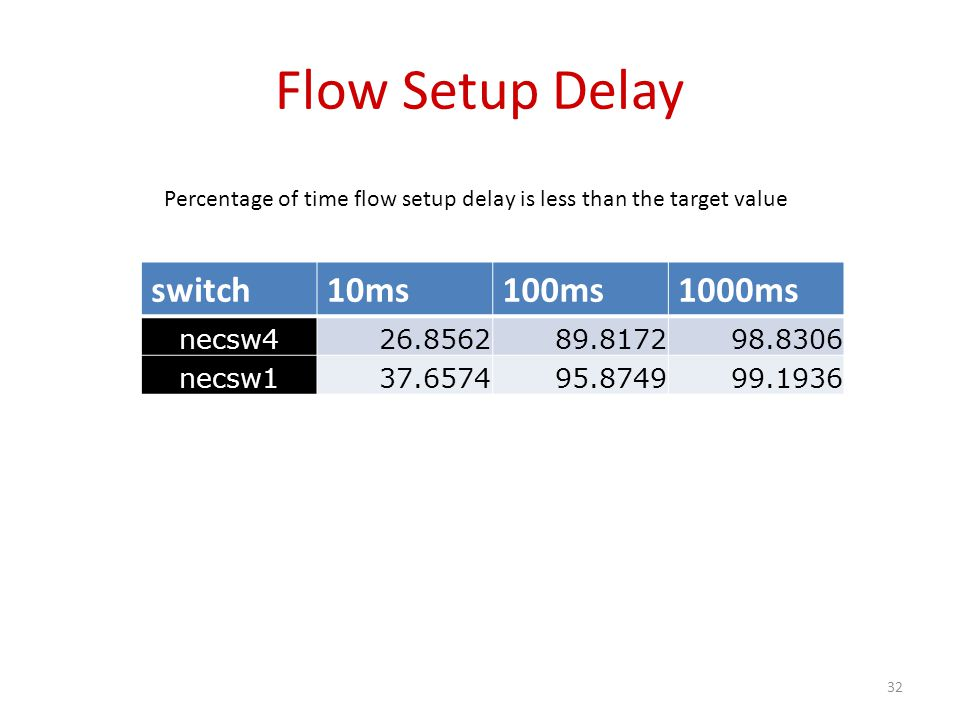 Flow Setup Delay switch10ms100ms1000ms necsw426.856289.817298.8306 necsw137.657495.874999.1936 Percentage of time flow setup delay is less than the ta