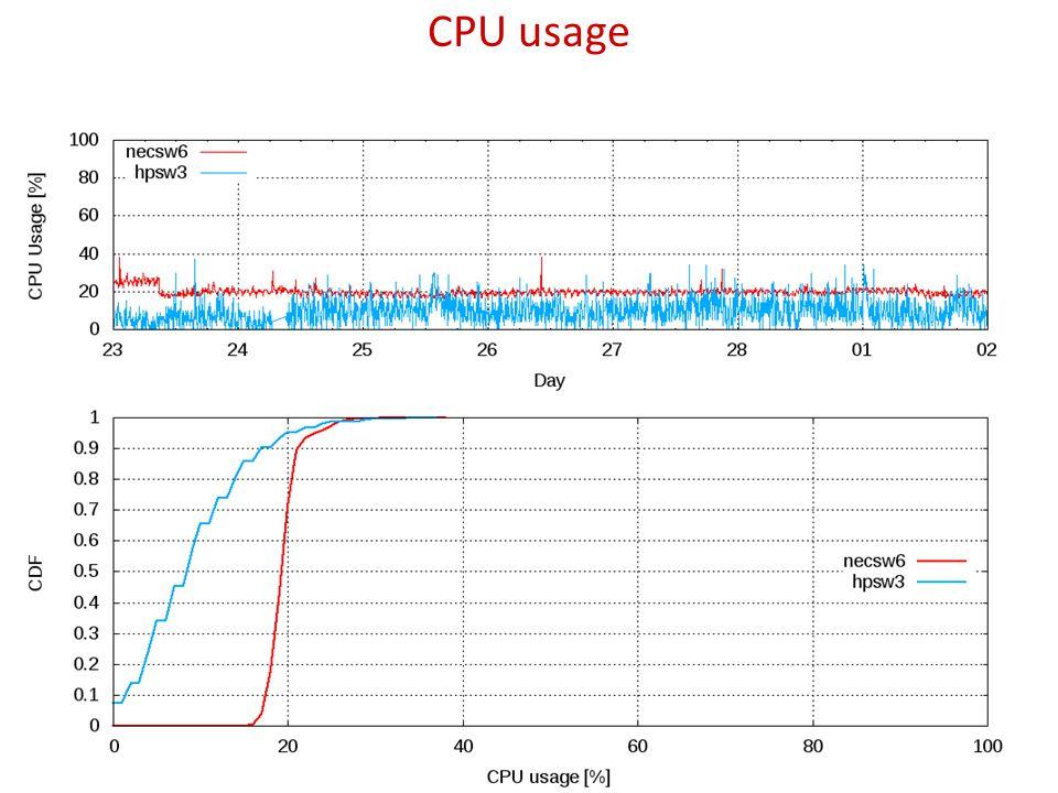 CPU usage 10