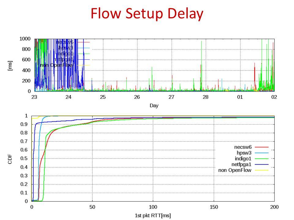 Flow Setup Delay 13