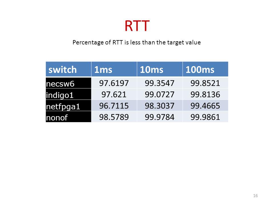 RTT switch1ms10ms100ms necsw6 97.619799.354799.8521 indigo1 97.62199.072799.8136 netfpga1 96.711598.303799.4665 nonof 98.578999.978499.9861 Percentage of RTT is less than the target value 16