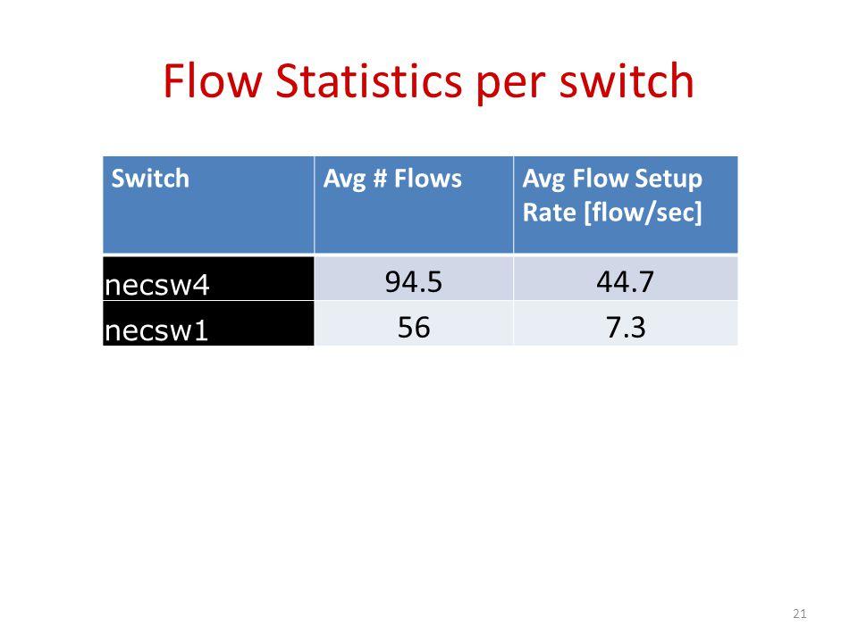 Flow Statistics per switch SwitchAvg # FlowsAvg Flow Setup Rate [flow/sec] necsw4 94.544.7 necsw1 567.3 21