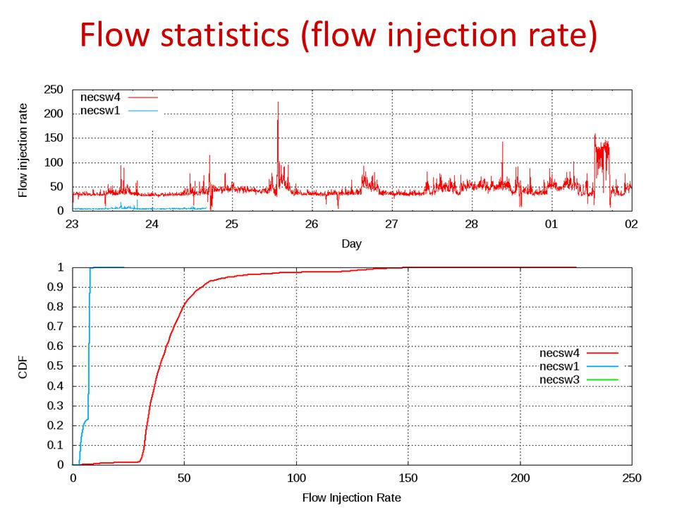 Flow statistics (flow injection rate) 23