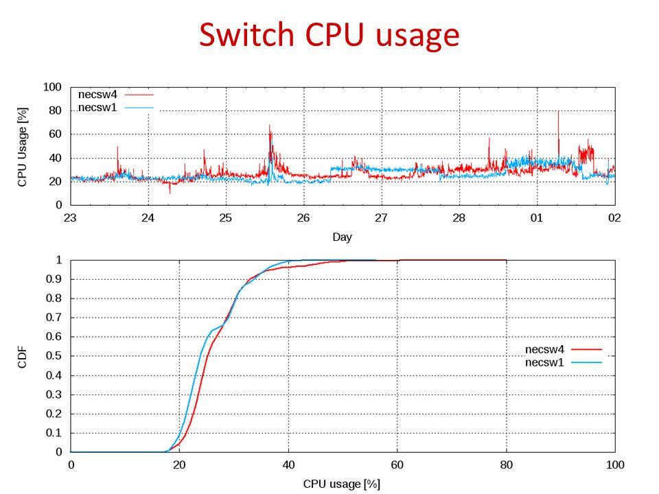 Switch CPU usage 24
