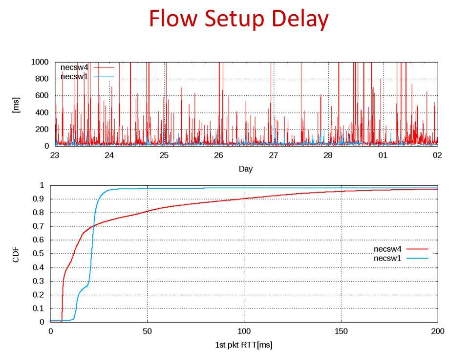 Flow Setup Delay 27