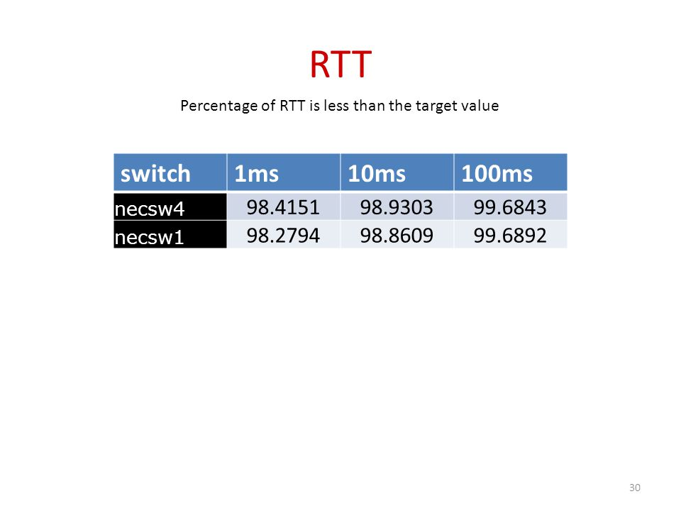 RTT switch1ms10ms100ms necsw4 98.415198.930399.6843 necsw1 98.279498.860999.6892 Percentage of RTT is less than the target value 30